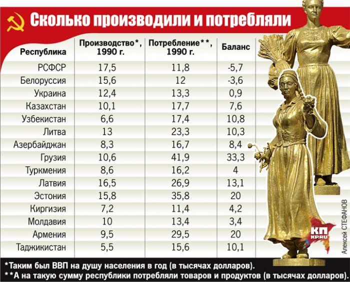 Сколько производили и потребляли Фото: Алексей СТЕФАНОВ