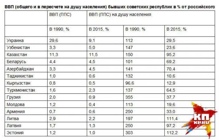 ВВП бывших советских республик в % от российского
