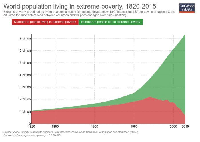 Население планеты, живущее в экстремальной бедности, 1820 —2015. Экстремальная бедность определяется уровнем потребления ниже 1,9 международного доллара в день.