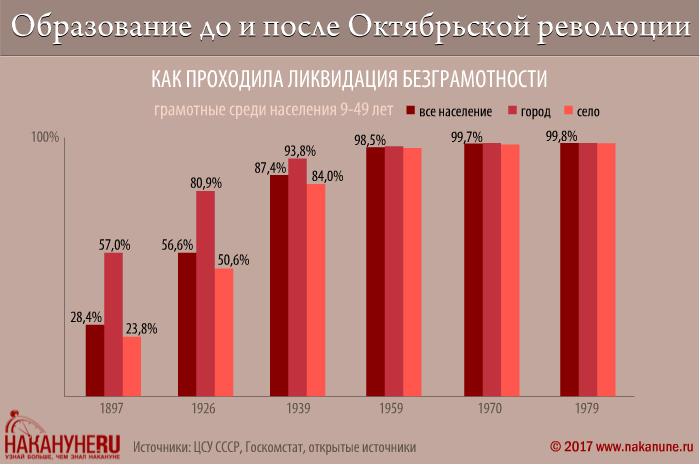 инфографика, образование до и после Октябрьской революции, как проходила ликвидация безграмотности|Фото: Накануне.RU