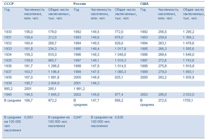 сравнительная Численность заключенных в СССР, России и США, данные о численности заключенных и населения в СССР в 30-х годах, а также в России и США в 90-х годах ХХ века|Фото: radikal.ru