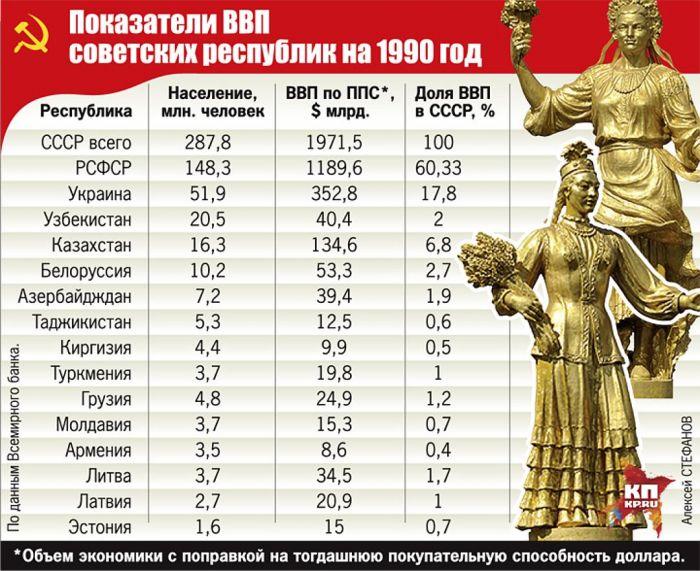 Показатели ВВП советских республик на 1990 год Фото: Алексей СТЕФАНОВ