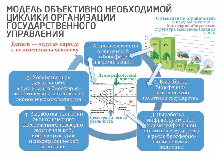модель объективно-необходимой циклики