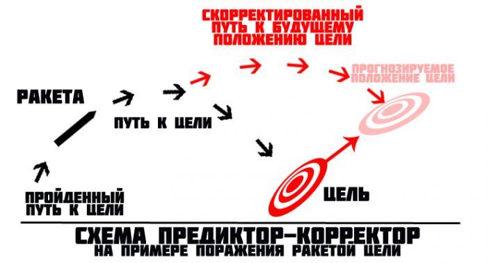 скорректированный путь к будущему положению цели