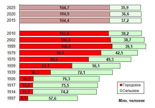 Количество, статистика и прогнозы городского и сельского населения России-17