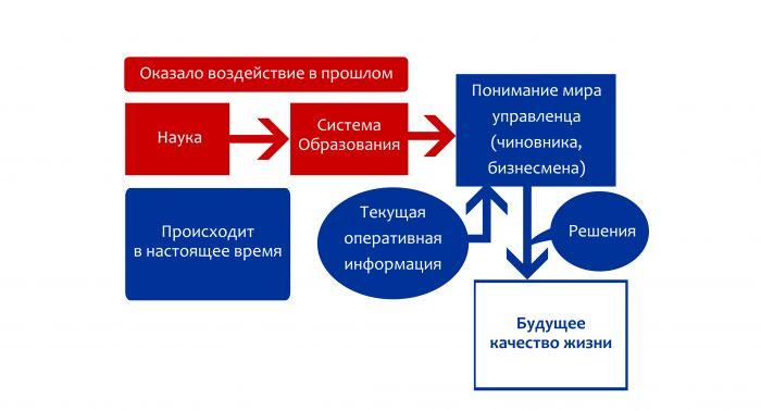 nauka-obrazovanie-upravlency-resheniya