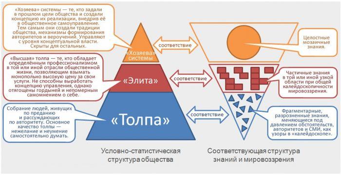 Прогнозы, предсказания, пророчества как способы управления будущим, изображение №3