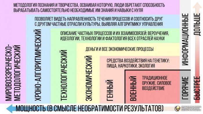 Прогнозы, предсказания, пророчества как способы управления будущим, изображение №8