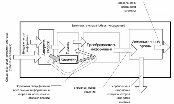 Схема № 3. Алгоритм управления с защитой памяти от недостоверной информации