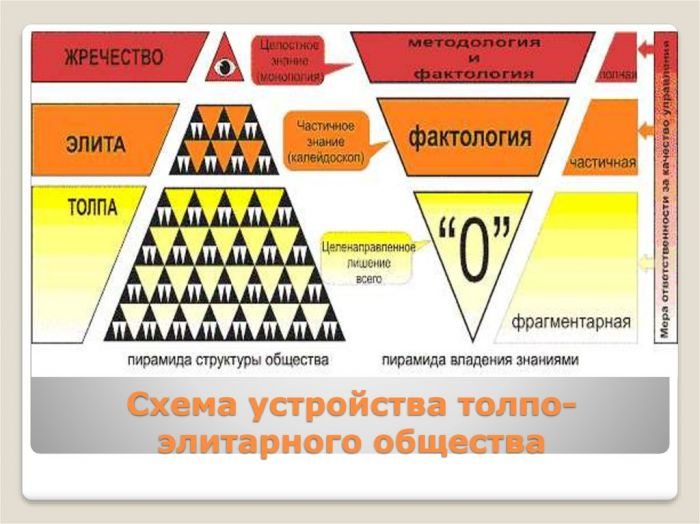 Схема устройства толпо-«элитарного» общества