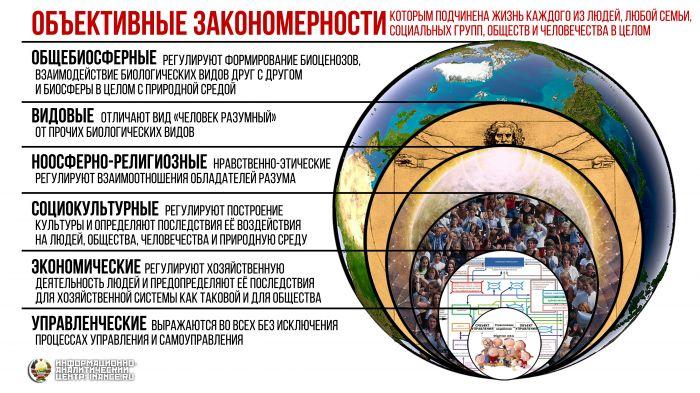 6 объективных закономерностей существования планеты Земля