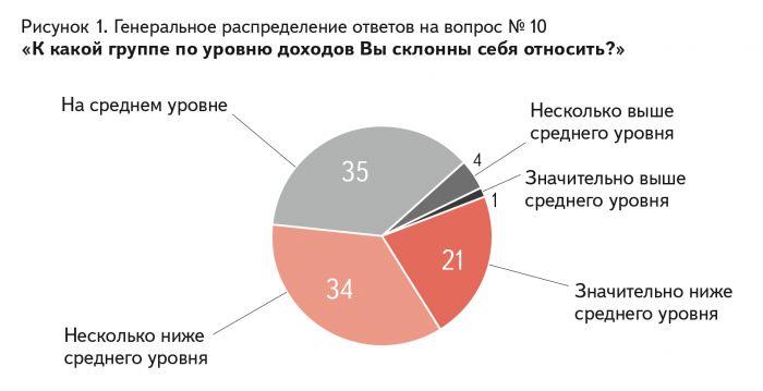 Рисунок 1. Генеральное распределение ответов на вопрос № 10 «К какой группе по уровню доходов Вы склонны себя относить?»