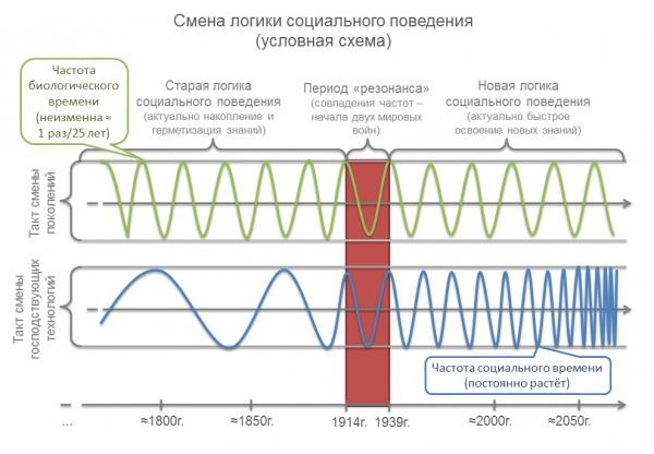https://inance.ru/2015/03/smena-logiki/