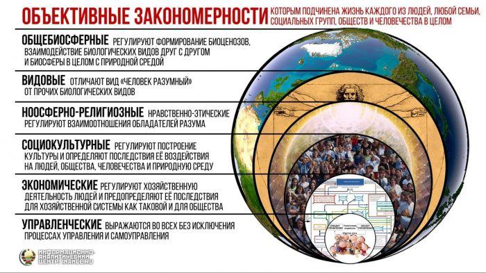 http://inance.ru/wp-content/uploads/2016/06/6-vidov-zakonomernostei.jpg