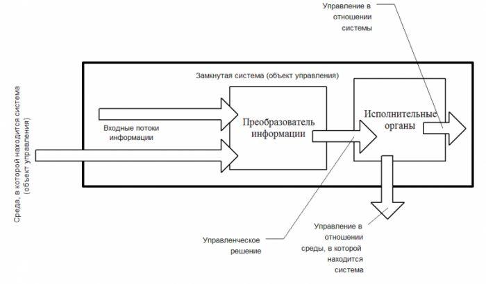 Схема № 1. Алгоритм управления в экстренных ситуациях