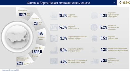 Мнение: Потенциал ЕАЭС в процессе восстановления управления во многорегиональном блоке Россия-СССР