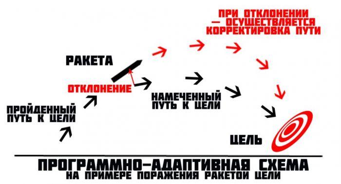 История Менеджмента и его применение сегодня