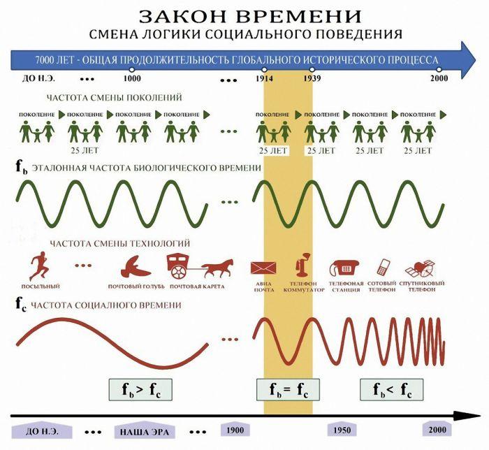 http://moloddushoy.ru/wp-content/uploads/2016/04/Zakon_vremeni.jpg